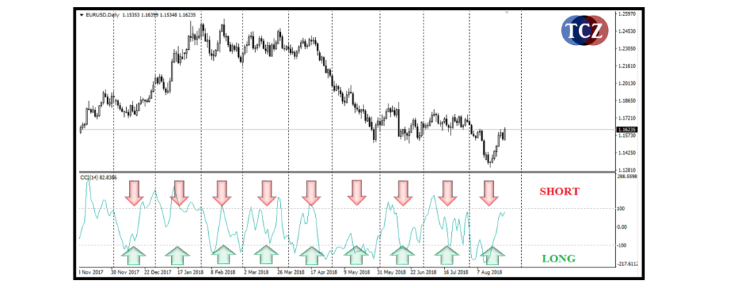 CCI (Commodity Channel Index)