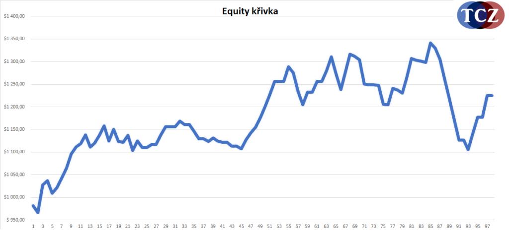 Equity křivka reálného účtu