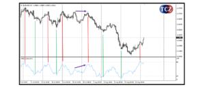 MFI (Money Flow Index)