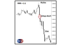 RRR (Risk Reward Ratio)