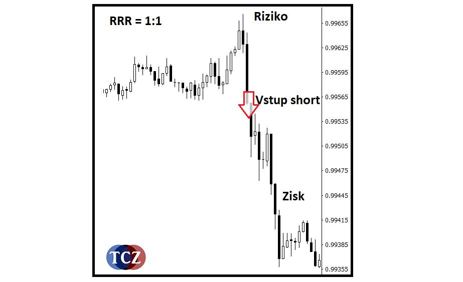 RRR - risk reward ratio - poměr zisku k riziku