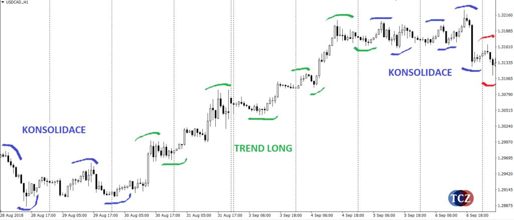 Fáze trhu: trend a konsolidace