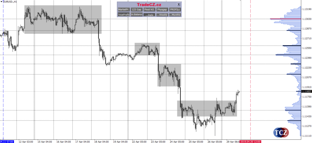 Chop - konsolidace ceny na forexu