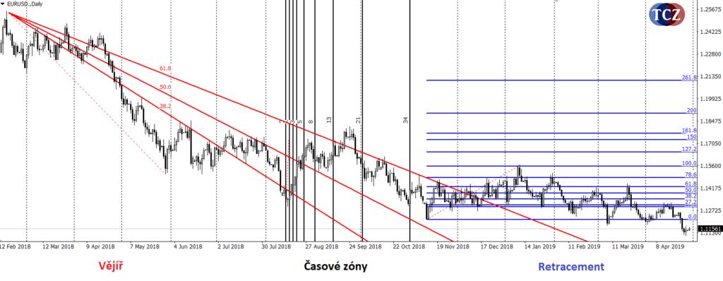 Fibonacciho vějíř, retracement a časové zóny