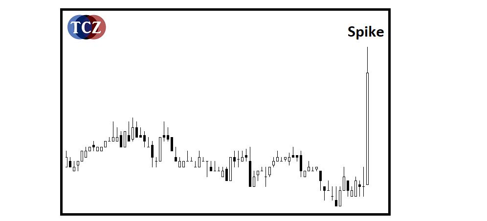 Spike - spikový pohyb trhu