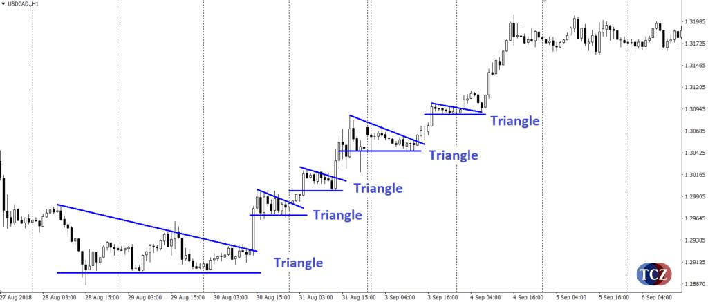 Pattern triangle, trojúhelníková formace