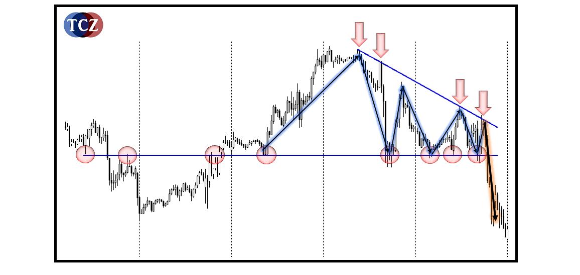 Formace triangle - pattern trojúhelník