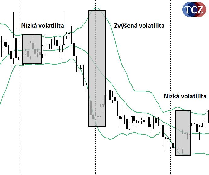 Volatilita na forexu, BollingerBands