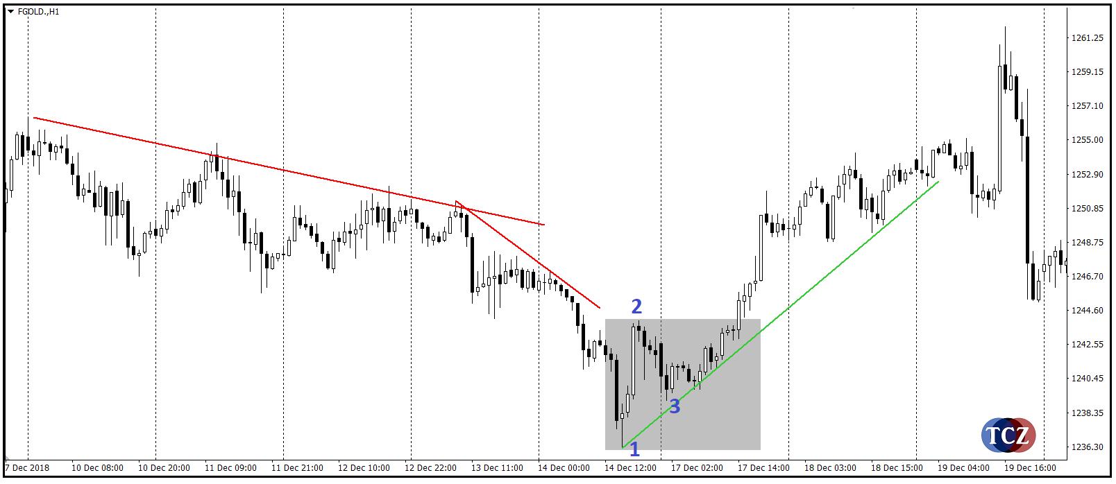 Reversal pattern 123 forex
