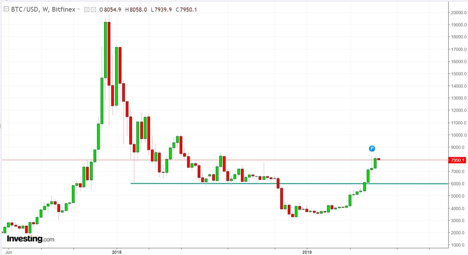 Analýza Bitcoin na Investing.com