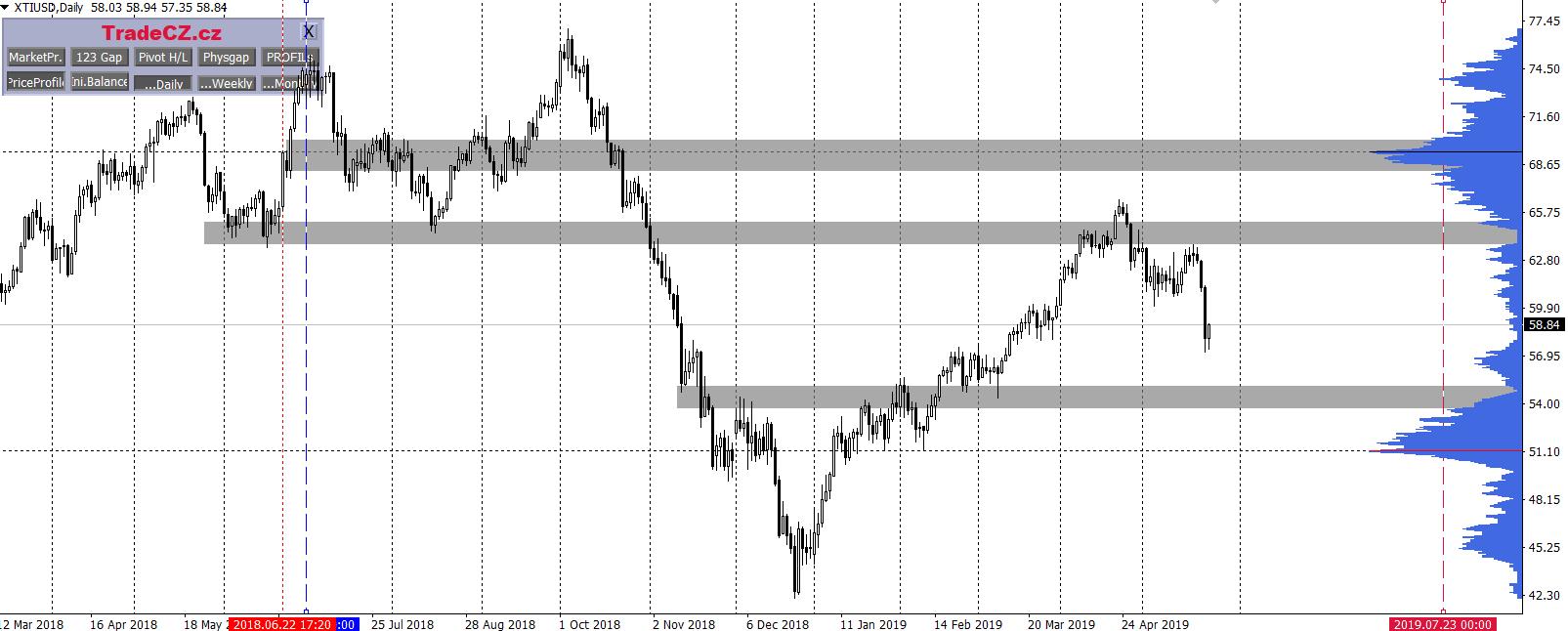 Market Profile na ropě