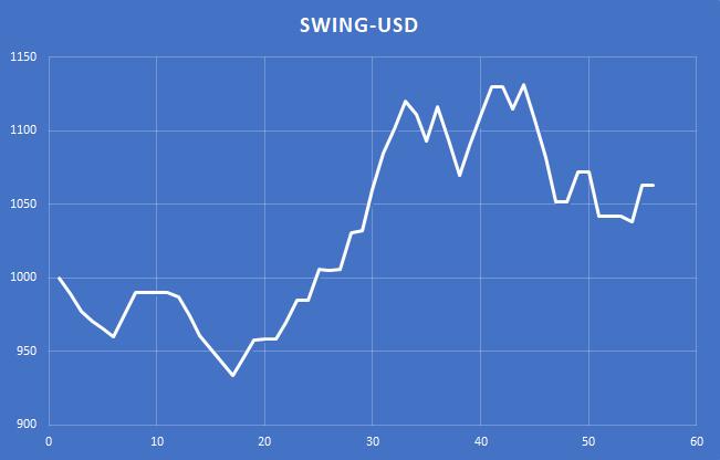 Swingové levely reálné výsledky z obchodování