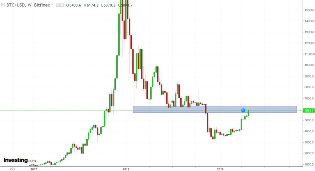 BTC/USD - Investing