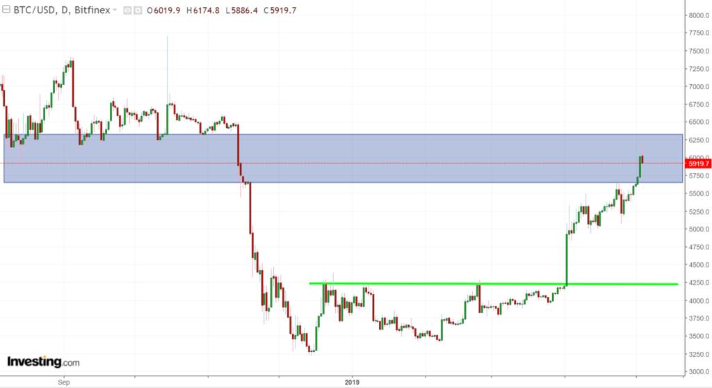 BTC - bitcoin tradingview