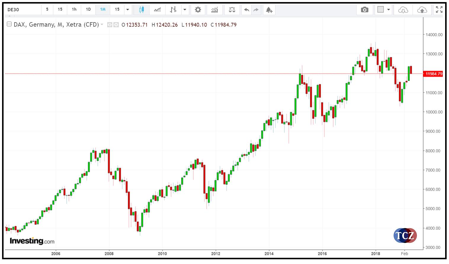 DAX - DE30 – GER30 Hlavní německý burzovní index