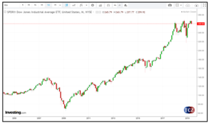Dow Jones - DJIA - US30