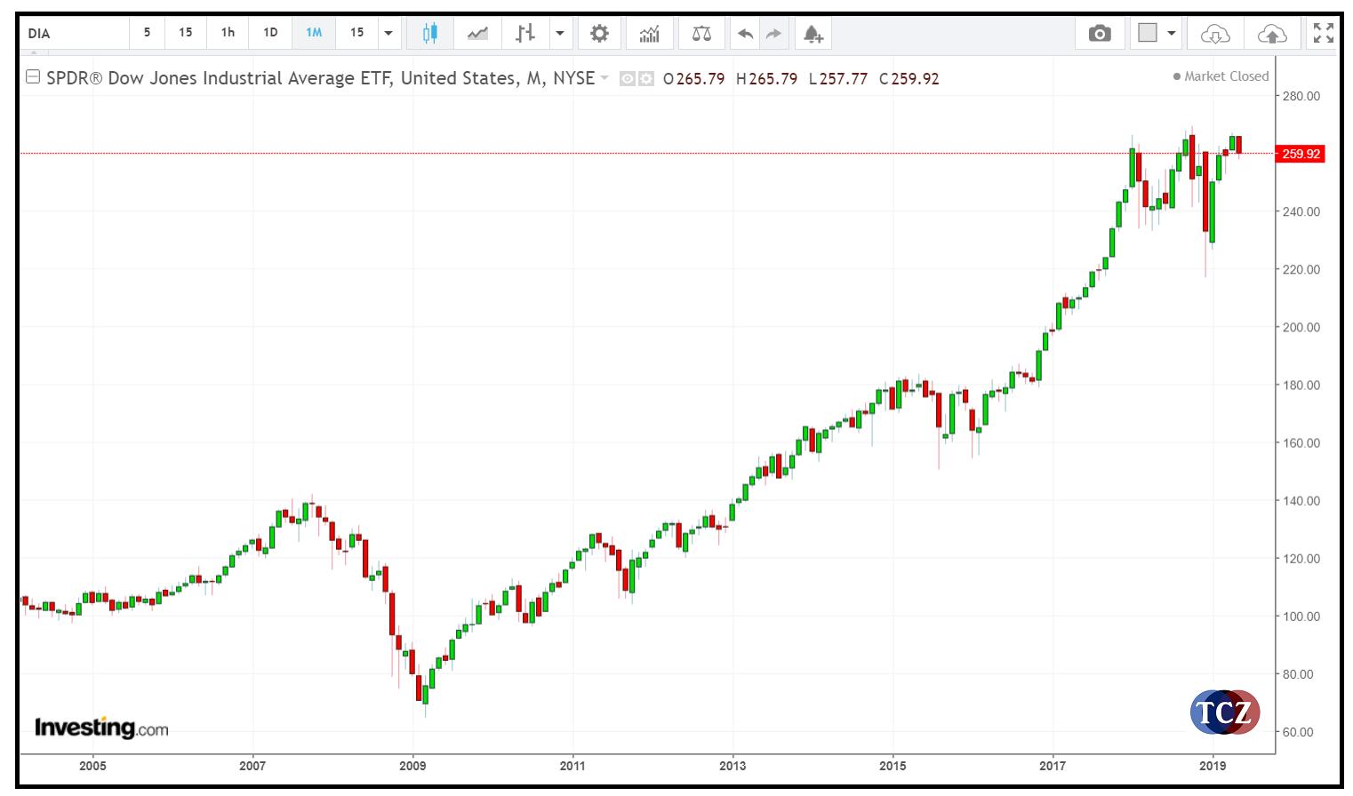 Dow Jones - DJIA - US30 Hlavní index společnosti Dow Jones & Company