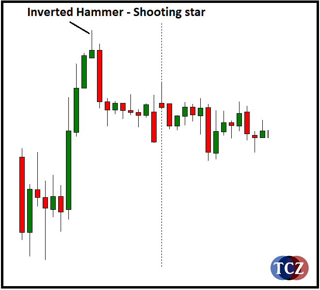 Shooting Star svíčková formace