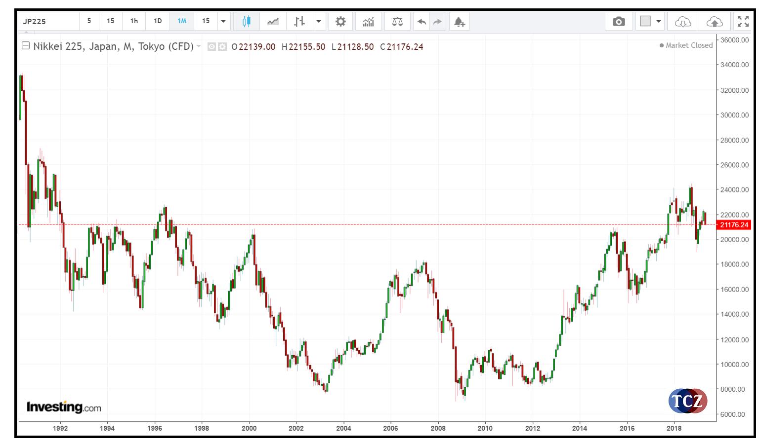 NIKKEI - JP225 japonský akciový index