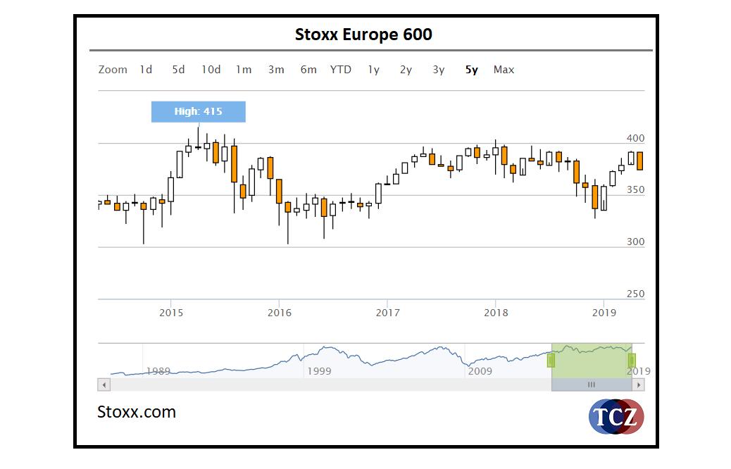 EUROSTOXX 600 - EU600, evropský akciový index