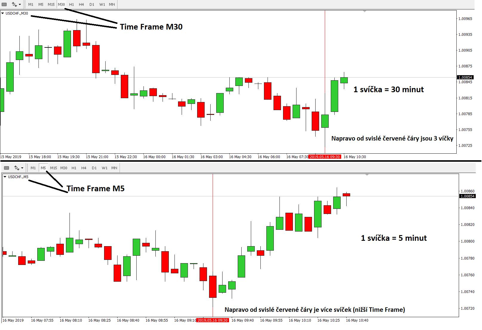 Time Frame - časový rámec v tradingu