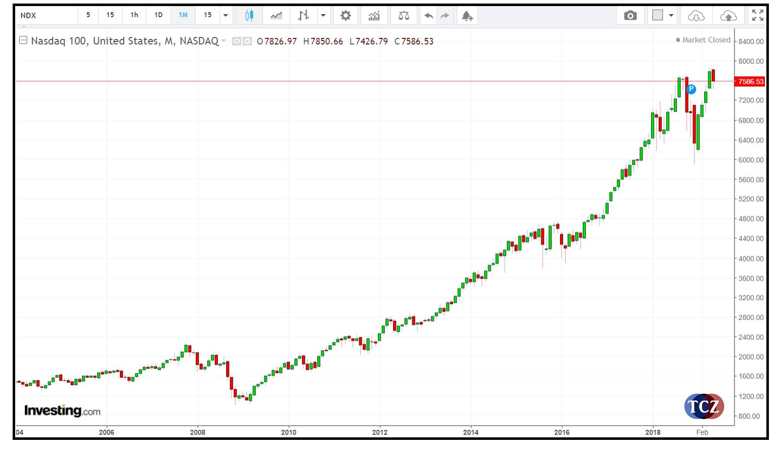 NASDAQ – US100 graf