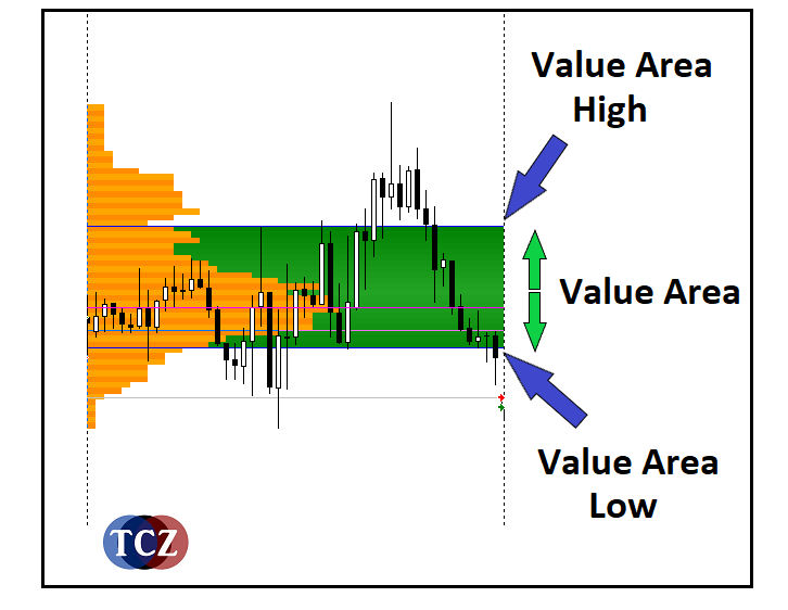 VAH - Value Area High v Market Profile