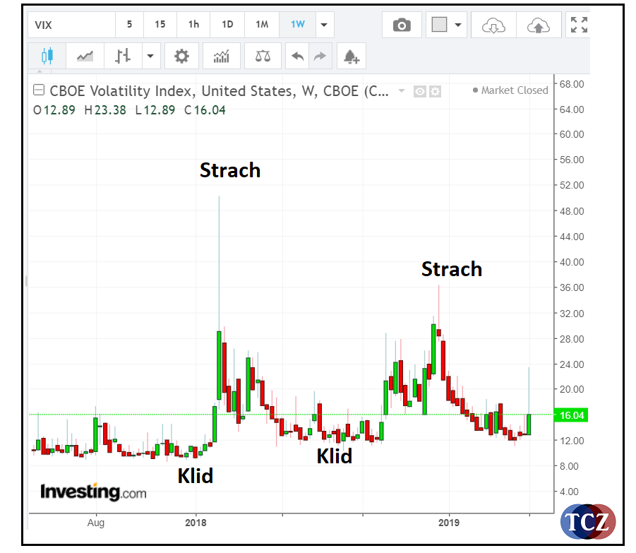Index VIX - index volatility a strachu