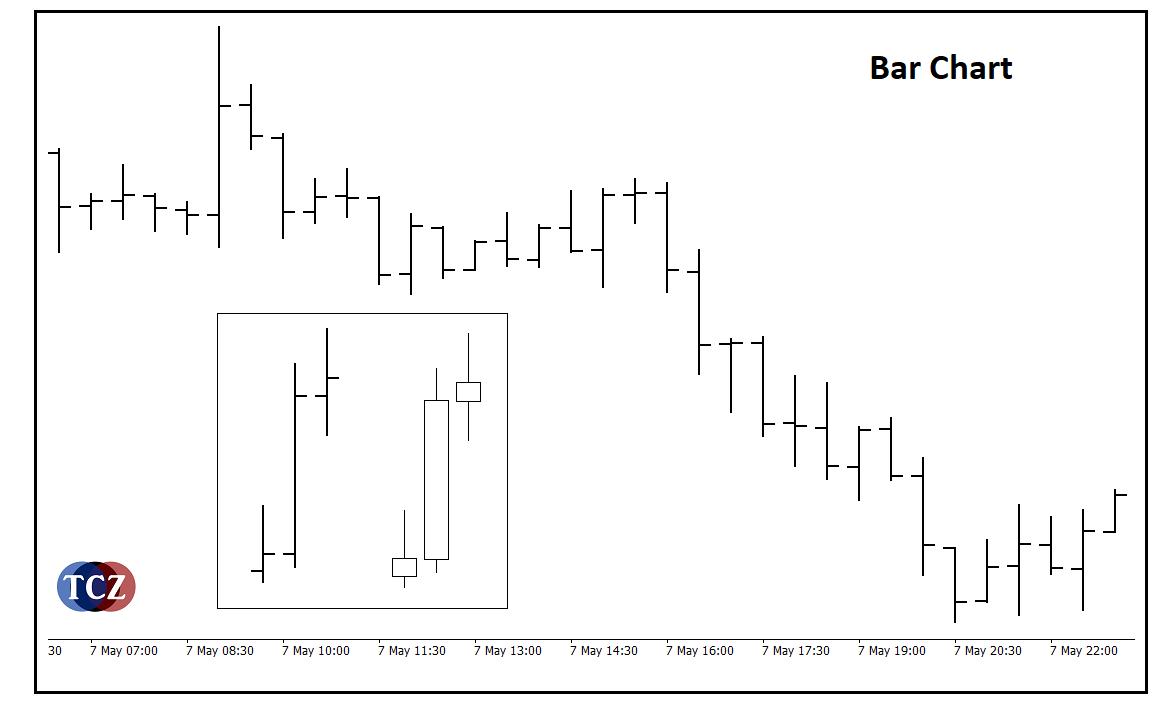 Bar chart - jeden ze tří typů zobrazení grafu v obchodní platformě
