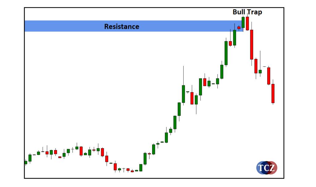 Bull Trap