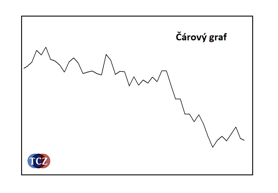 Čárový graf v obchodní platformě - forex, komodity