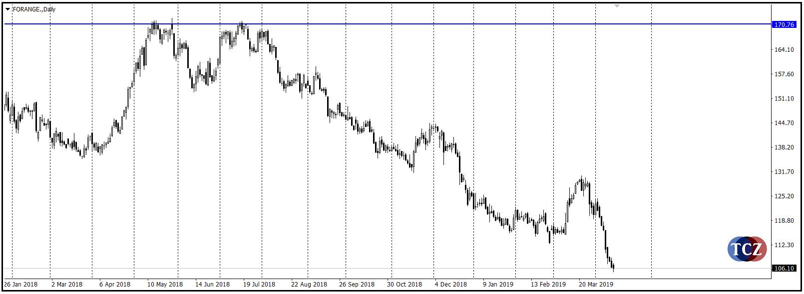 Pattern Dvojitý vrchol na forexu