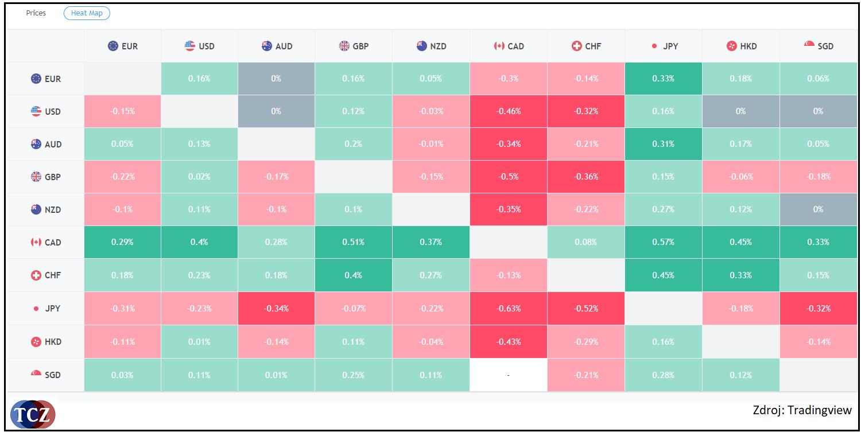 Heat mapa pro měnové páry