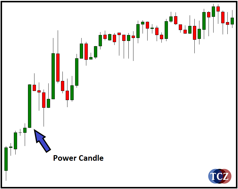 Power Candle na forexu