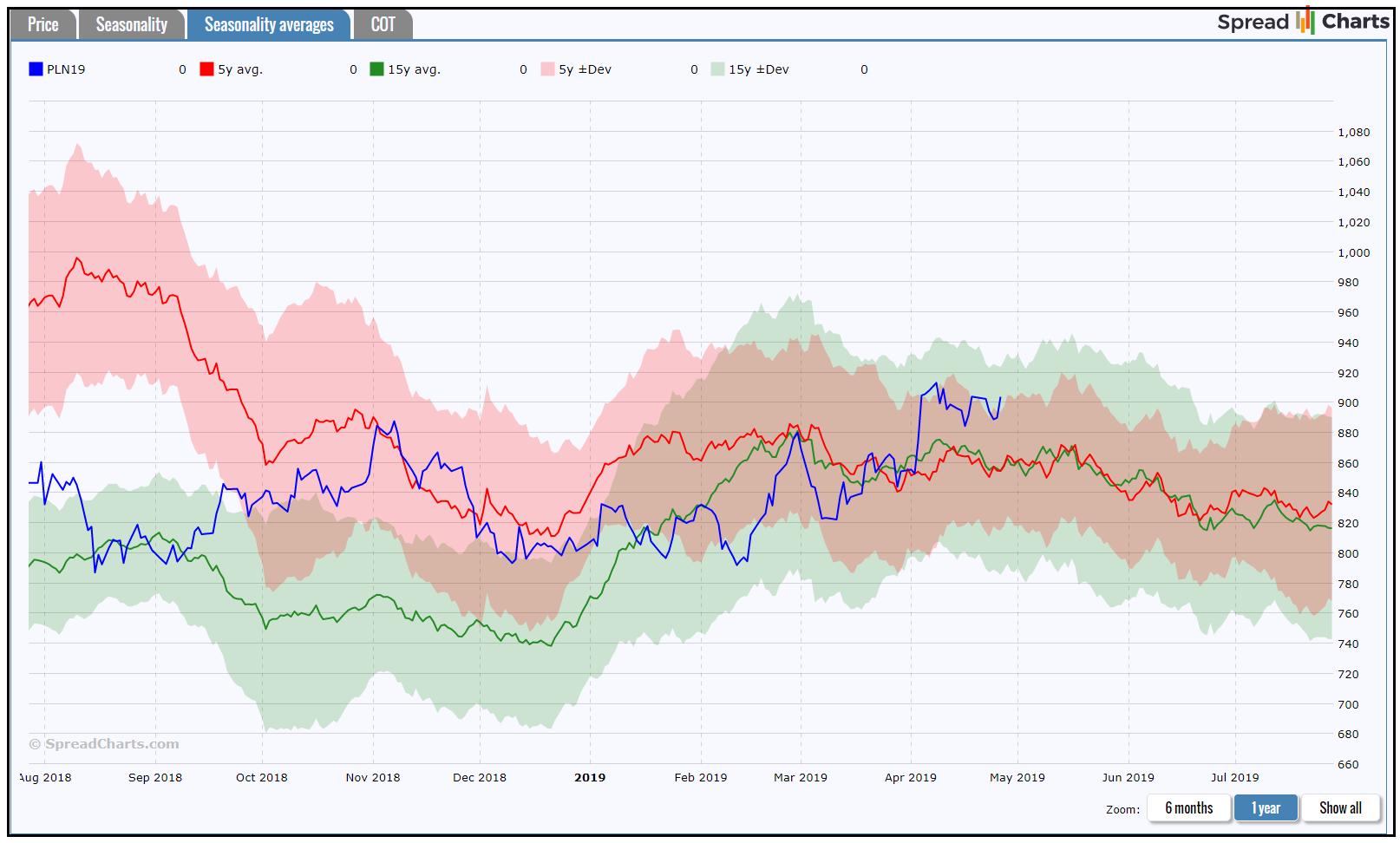 Sezonalita u komoditního trhu