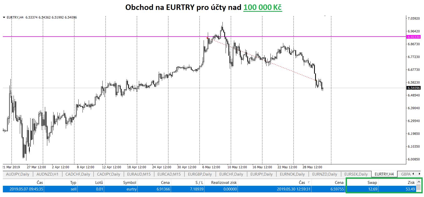 EURTRY - EUR/TRY swing short obchod a reálný výdělek i na swapech
