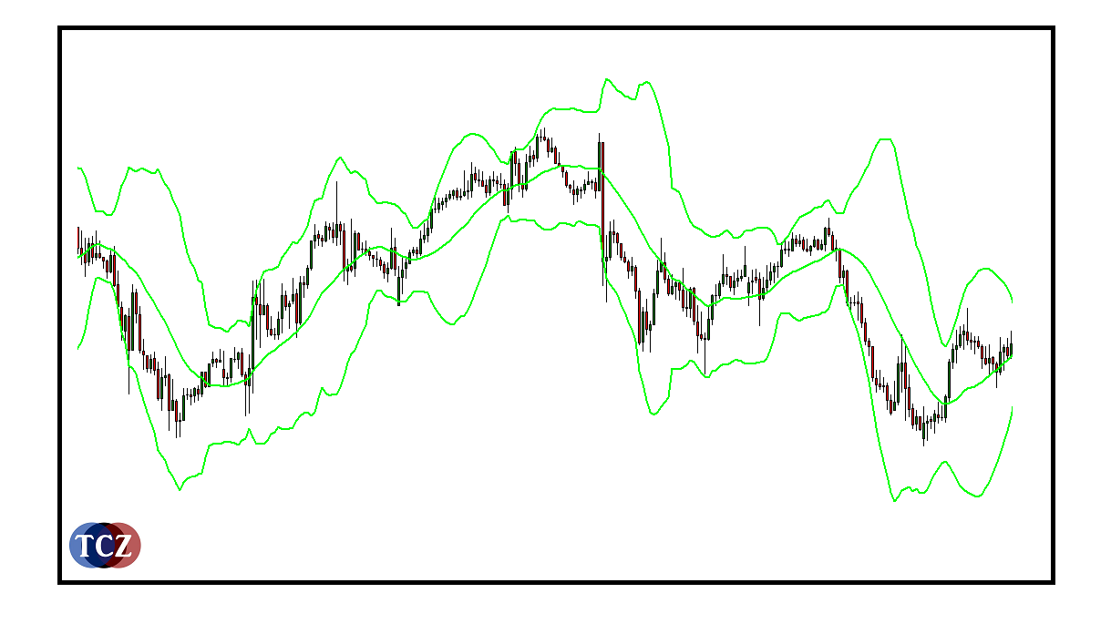 Kanál z Bollinger Bands, channel v MT4