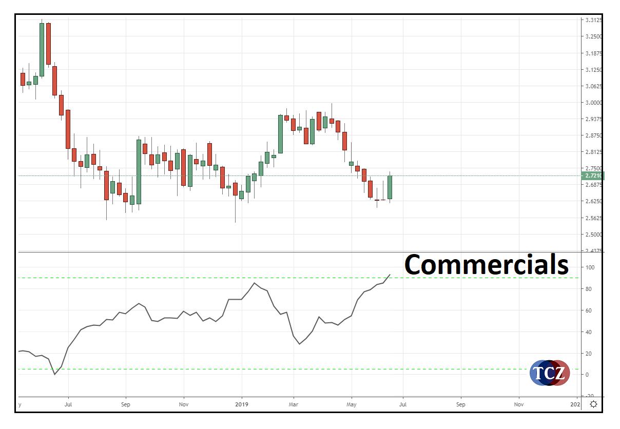 Commercials ze COT indexu