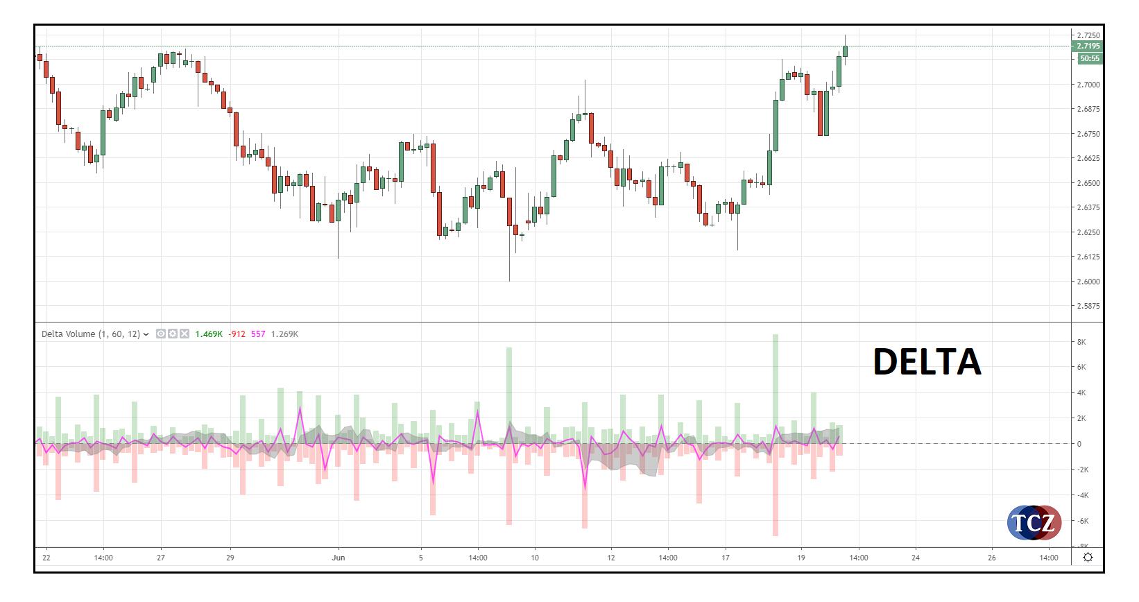 Delta v tradingu