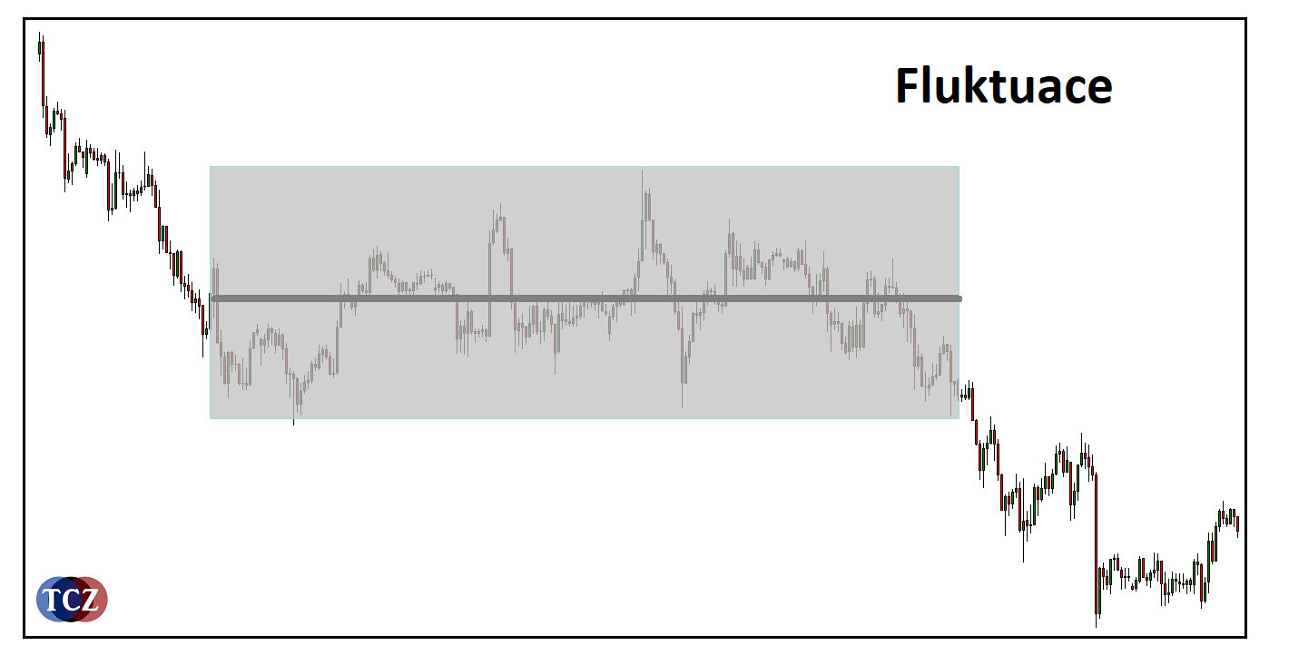 Fluktuace trhu v MT4