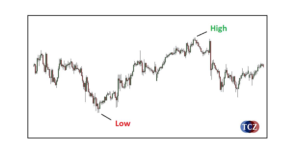 Cenové high a low v MT4