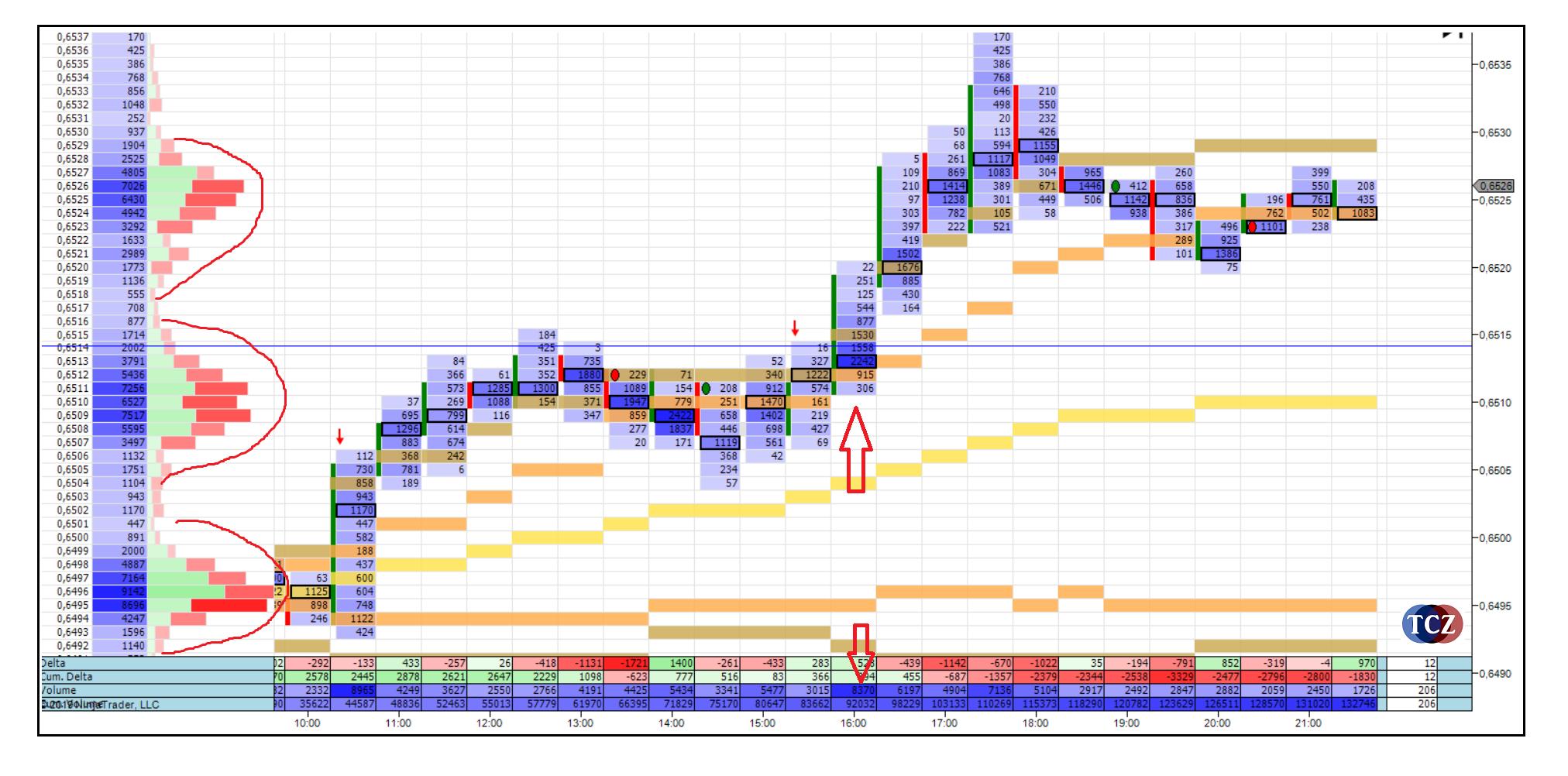 Hloubka trhu volume na burze