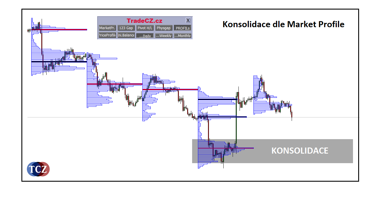Konsolidace dle Market Profile