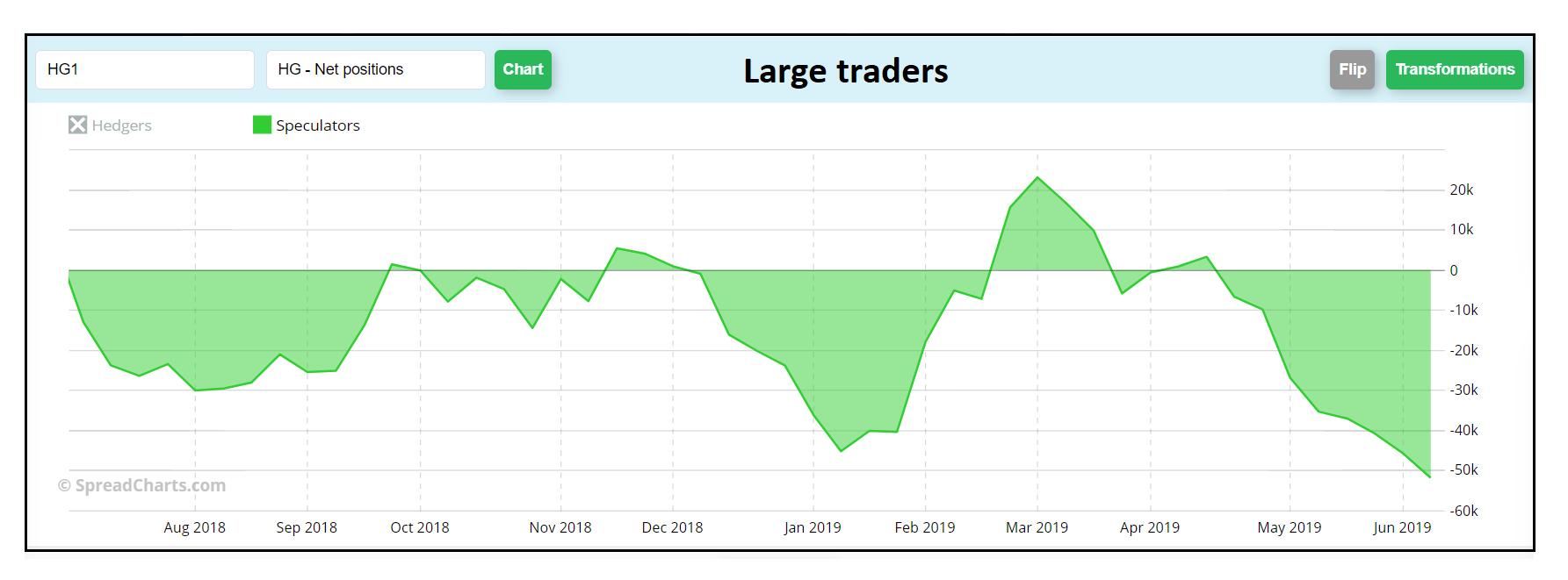 Large traders v COT reportu