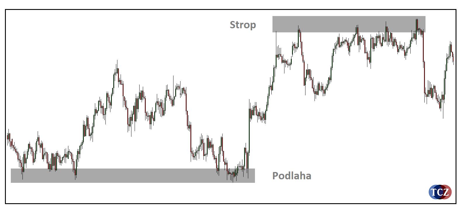 Strop a Podlaha jako pattern
