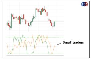 Small traders