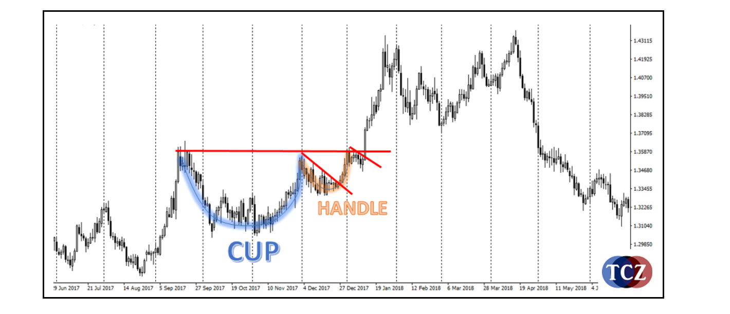 Cup and Handle pattern
