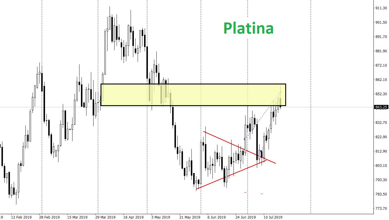 Platina v MT4