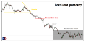 Breakout strategie