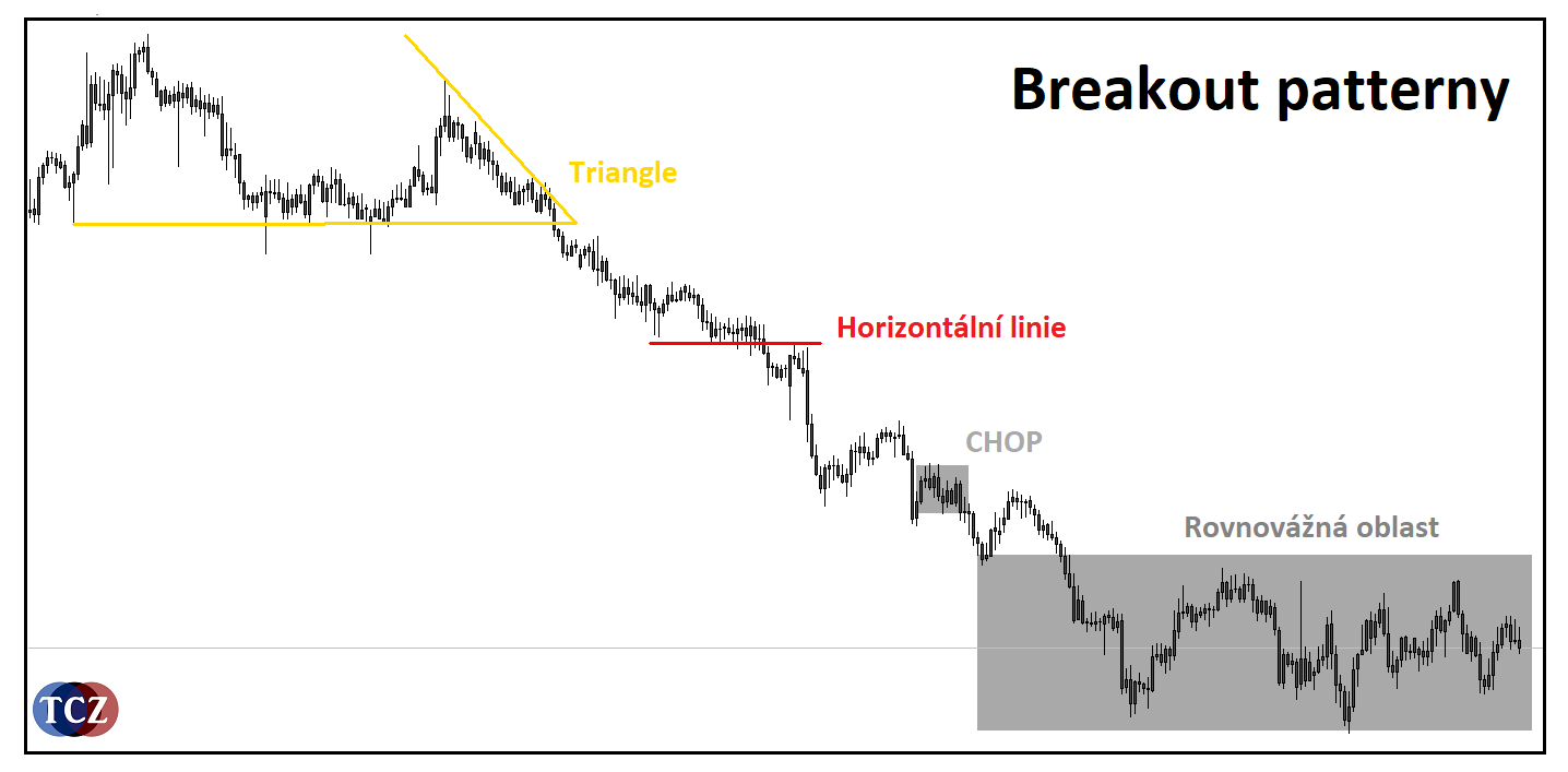 Breakout strategie a patterny na forex a akcie